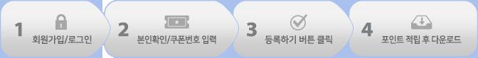 1. 회원가입/로그인 2. 본인확인/쿠폰번호 입력 3. 등록하기 버튼 클릭 4. 포인트 적립 후 다운로드